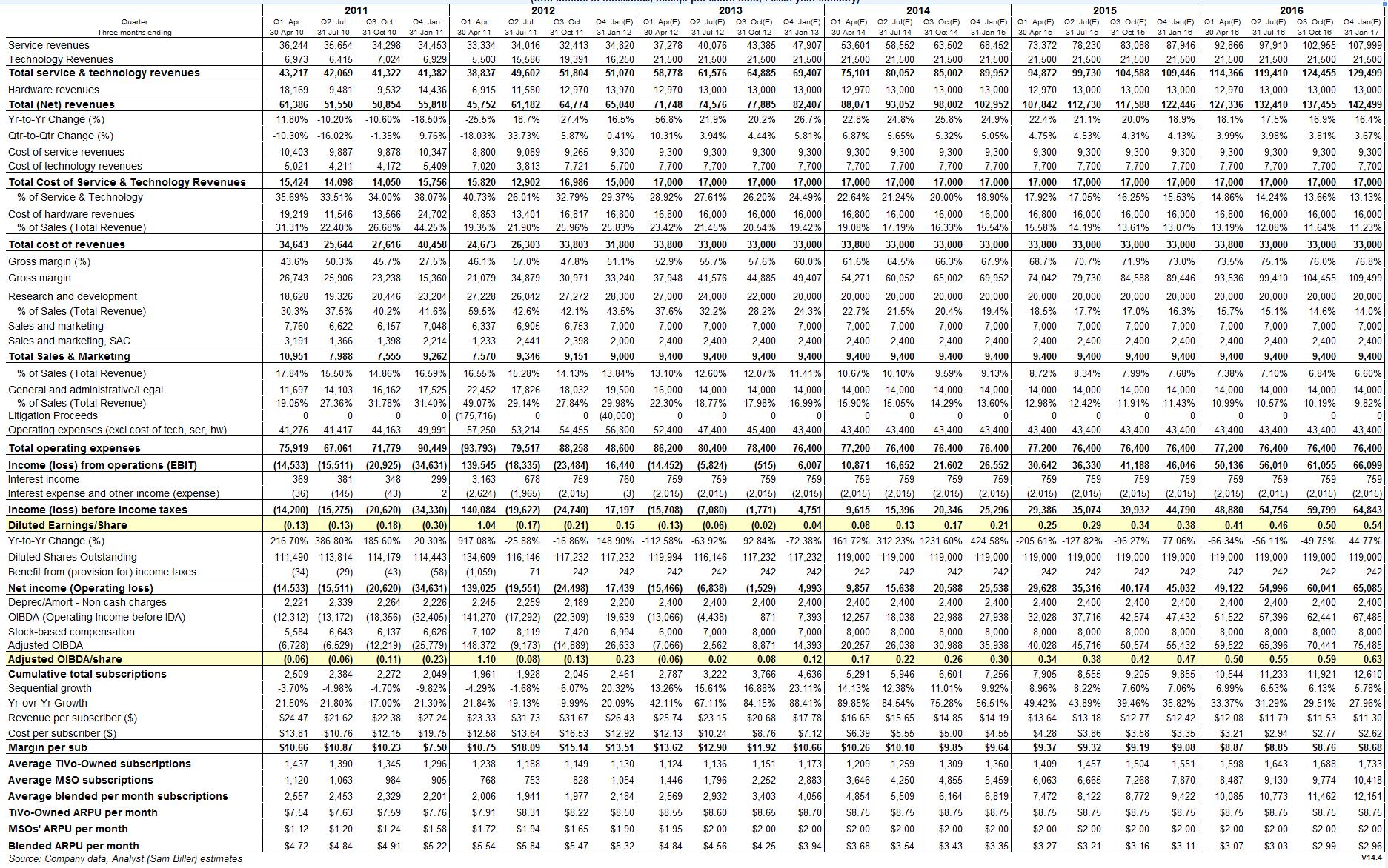TiVo Detailed Quarterly Revenue Model
