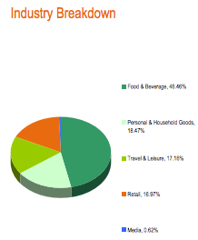 BRAQ has a large concentration in food and beverage holdings.