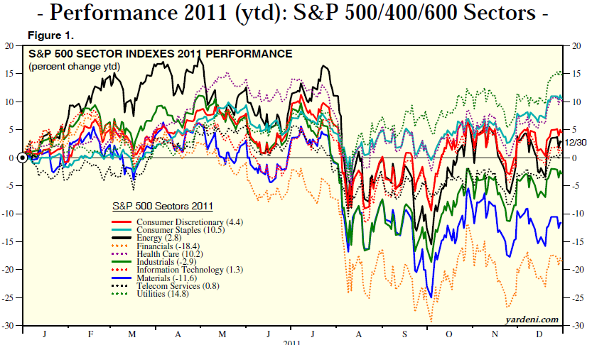 S&P500 Sector Performance.PNG