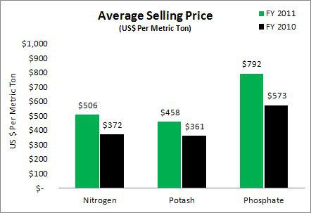 Agrium Avg Selling Price