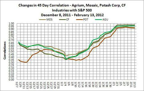 Agrium & Fertilizer stocks 45 day correlation with S&P 500
