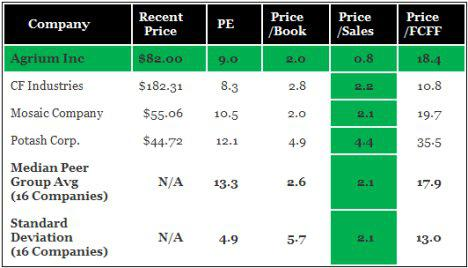 Agrium Relative Valuation