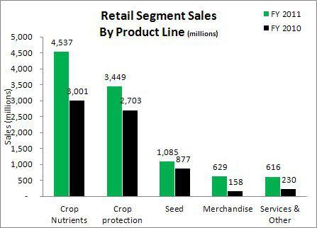 Agrium Retail Segment Sales