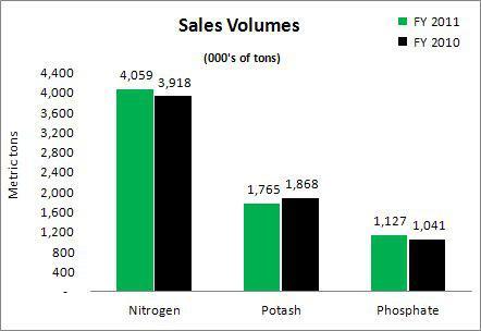 Agrium Sales Volumes