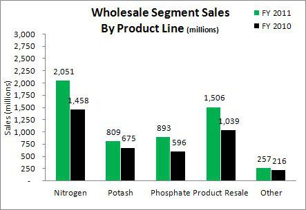 Agrium Wholesale Segment Sales