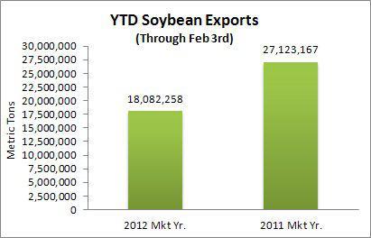 YTD Soybean Exports 2011/12 Season