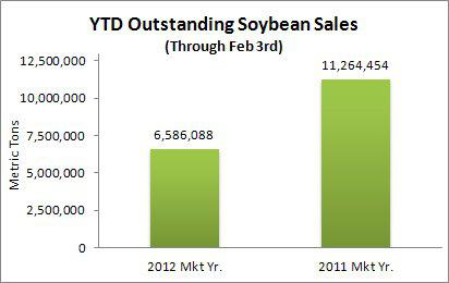 YTD Soybean Sales