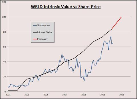 WRLD Graph