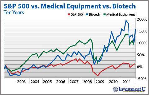 Healthcare Stocks: 10 year chart