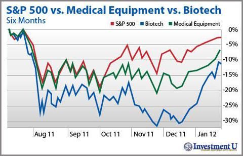 Healthcare Stocks: 6 month chart