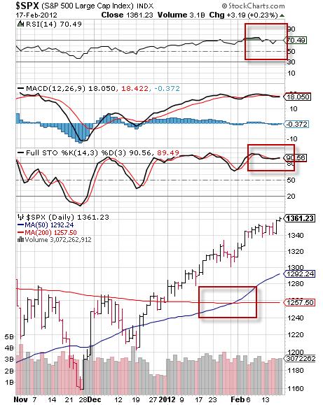 S&P 500 (NYSEARCA:<a href='http://seekingalpha.com/symbol/SPY' title='SPDR S&P 500 Trust ETF'>SPY</a>)