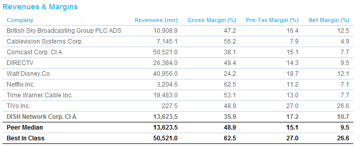 Revenues and Margins