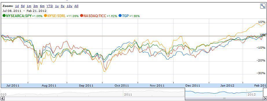 Google Finance view