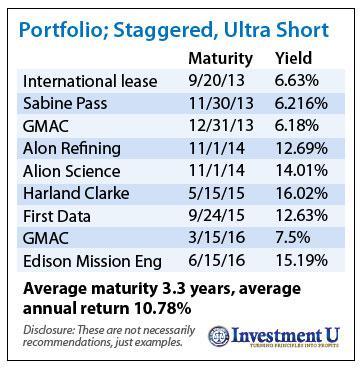 Bond Investment Portfolio
