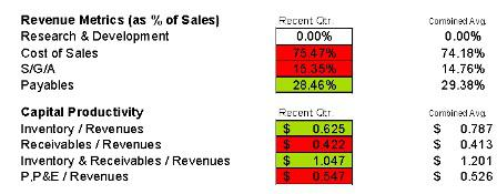 Diamond Foods Revenue Metrics