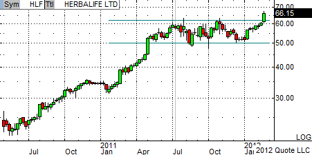 HLF weekly chart