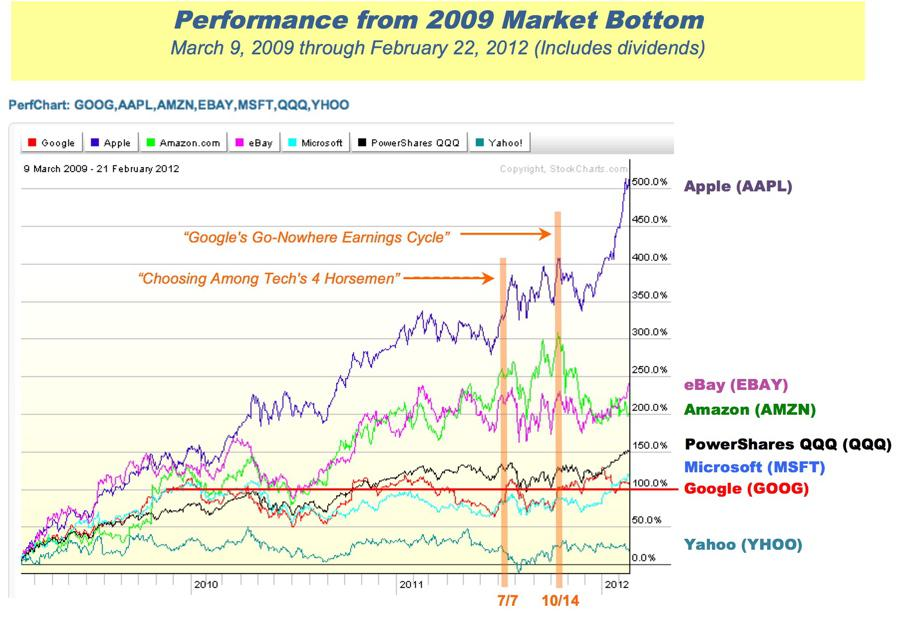 Google comparative performance graph