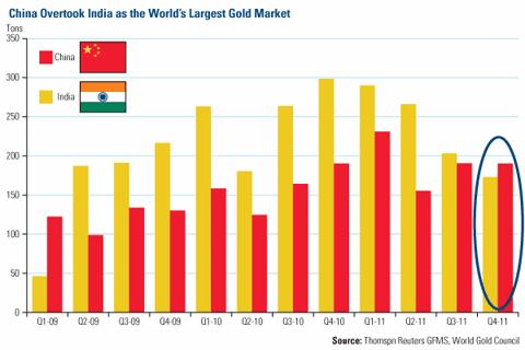 China Overtook India as the World