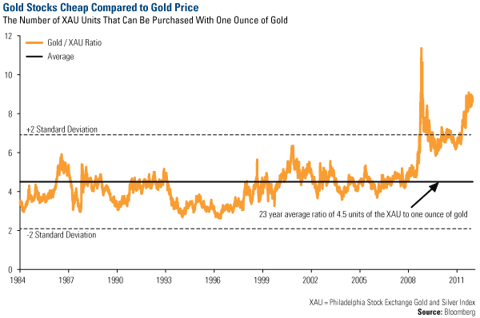 Gold Stocks Cheap Compared to Gold Price