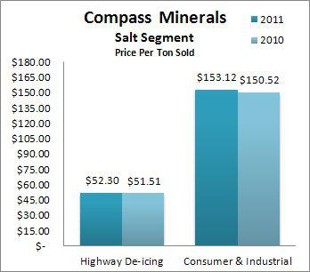 Salt Segment price per ton sold by category