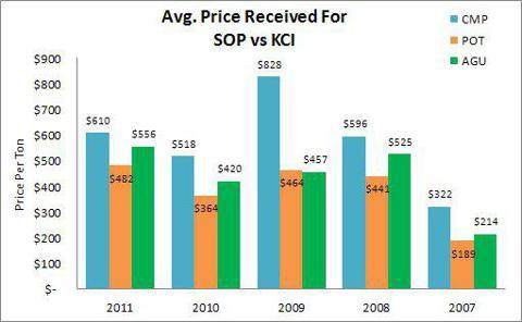 Average Price Received for SOP vs KCI Potash