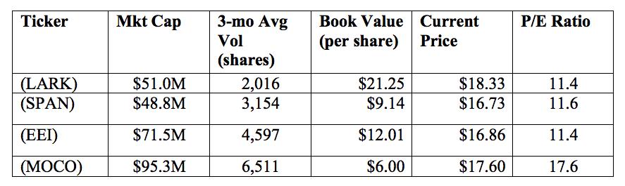 Small cap stock data