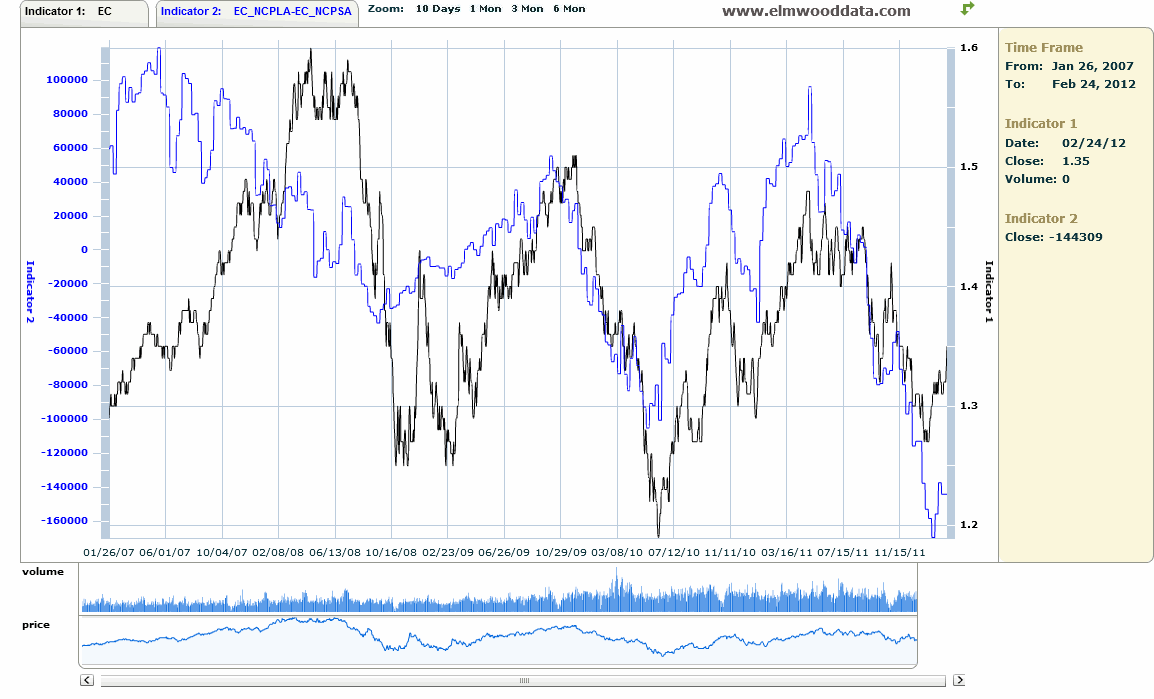 Euro vs. COT data