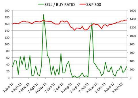 Insider Sell Buy Ratio February 24, 2012