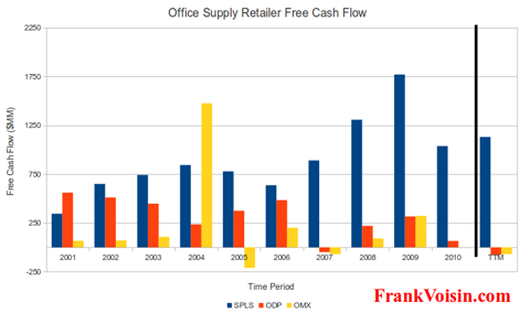 Office Supply Retailer Free Cash Flow, 2001 - TTM