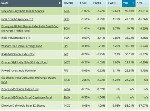 India ETF performance