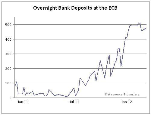 ECB deposits