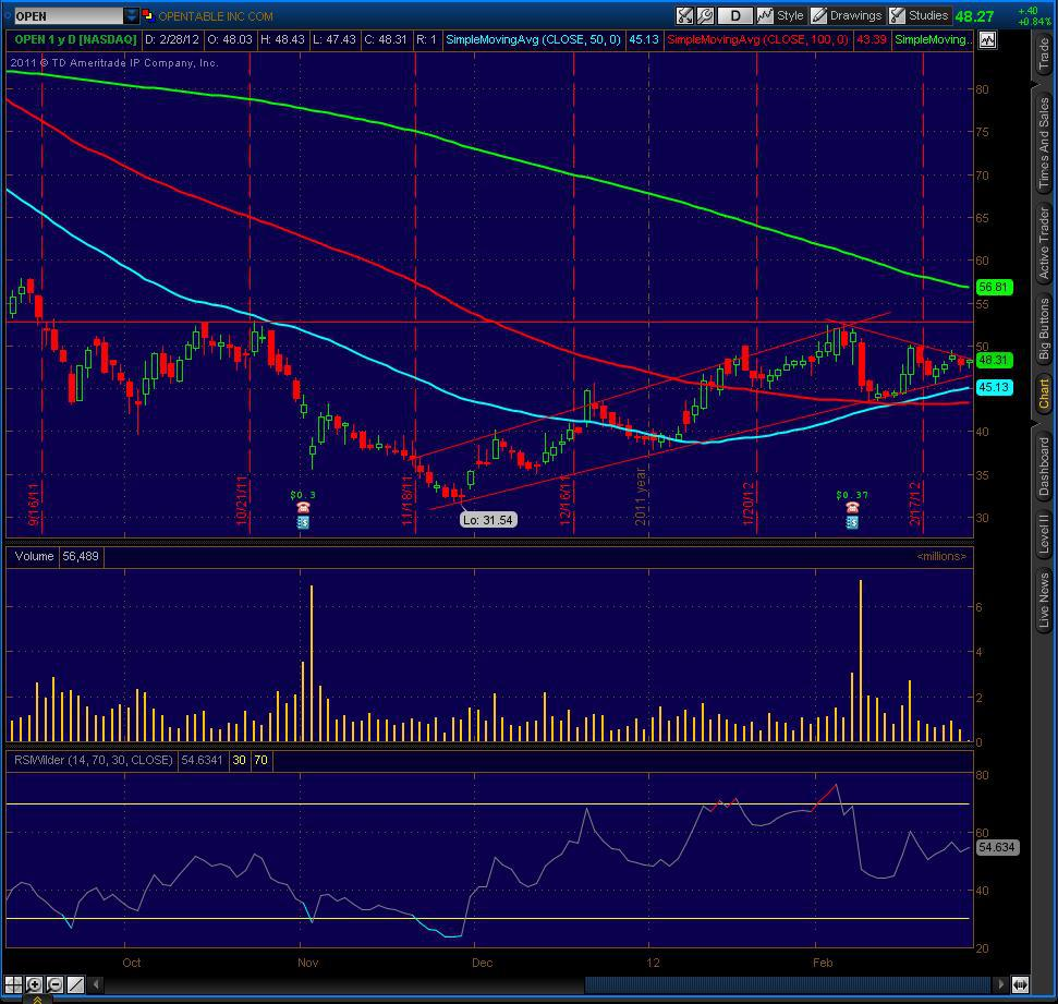 Open Stock Chart