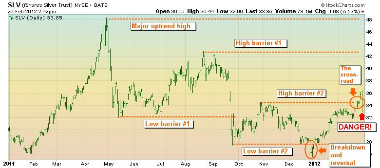 SLV stock chart