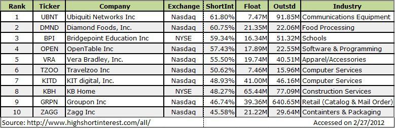Top Ten Shorted Stocks