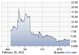 SQNS, $3.06, Price Chart Since IPO