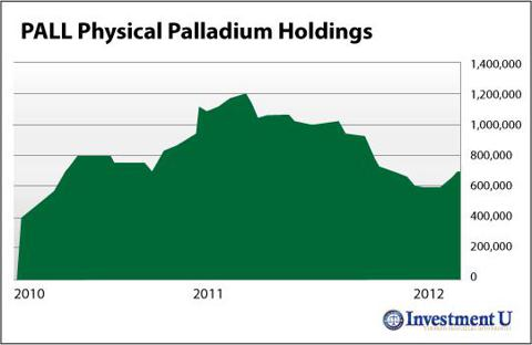 PALL Physical Palladium Holdings