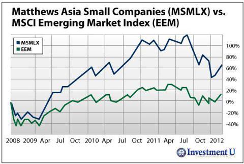 Matthews Asia Small Companies (<a href='http://seekingalpha.com/symbol/MSMLX' title='Matthews Asia Small Companies fund Inv'>MSMLX</a>) vs. MSCI Emerging Market Index (NYSE: <a href='http://seekingalpha.com/symbol/EEM' title='iShares MSCI Emerging Markets ETF'>EEM</a>)
