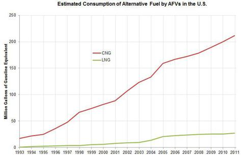 alternative fuel consumption