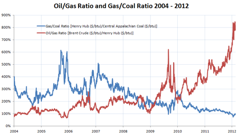 oil gas coal gas ratio