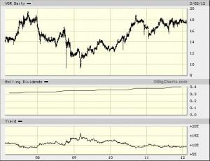 VGR courtesy Big Chart. 5 years chart with dividends and dividend yield.