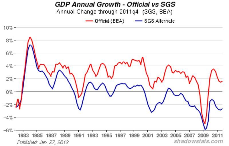 SGS GDP