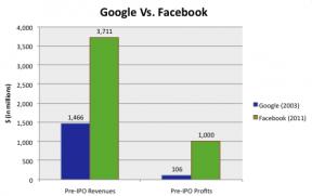 Goog vs Facebook pre-IPO