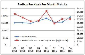 Redbox Monthly Metrics DVD costs and Inventory