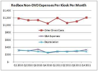 Redbox Kiosk Metrics, non-DVD expenses