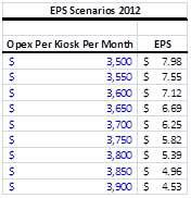Coinstar EPS sensitivity to Operating Expense Per Kiosk Per Month