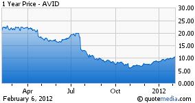 AVID 1 Year Chart