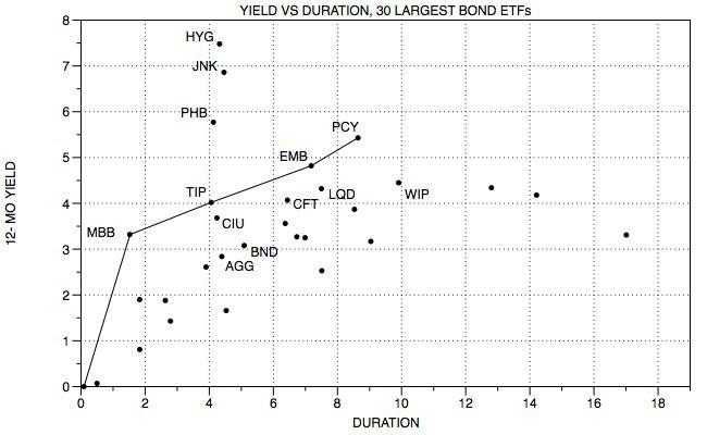 seeking alpha 30 bond etf yield duration.jpg
