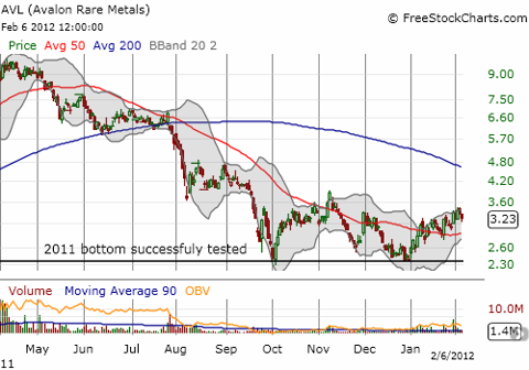 Aavlon tries to form a base off 2011 lows