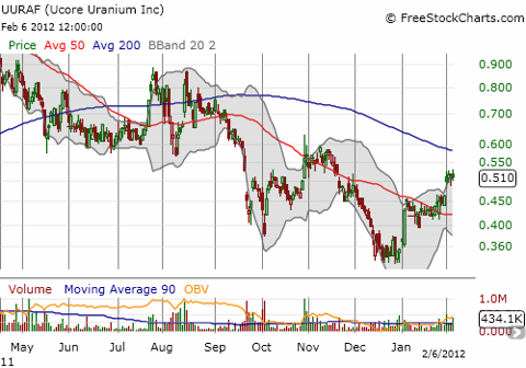 UCore meanders between the 50 and 200DMAs