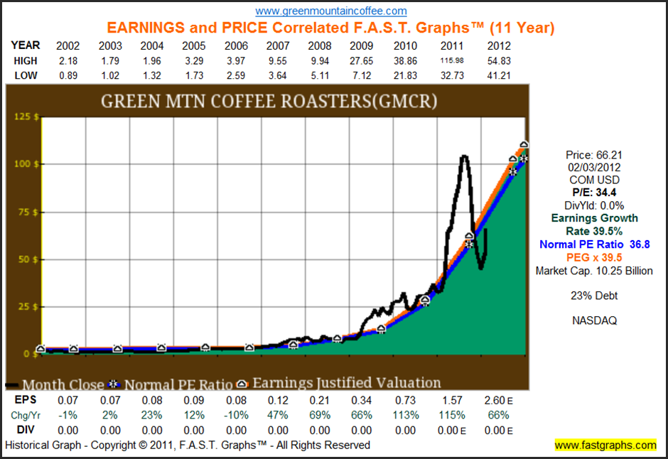 Green Mountain Coffee Roasters Is Still A Great Large-Cap Buy ...